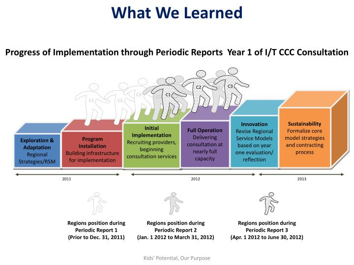 Progress of Implementation through Periodic Reports