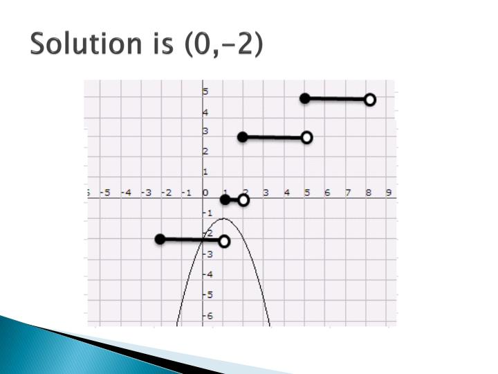 Solution is (0,-2)