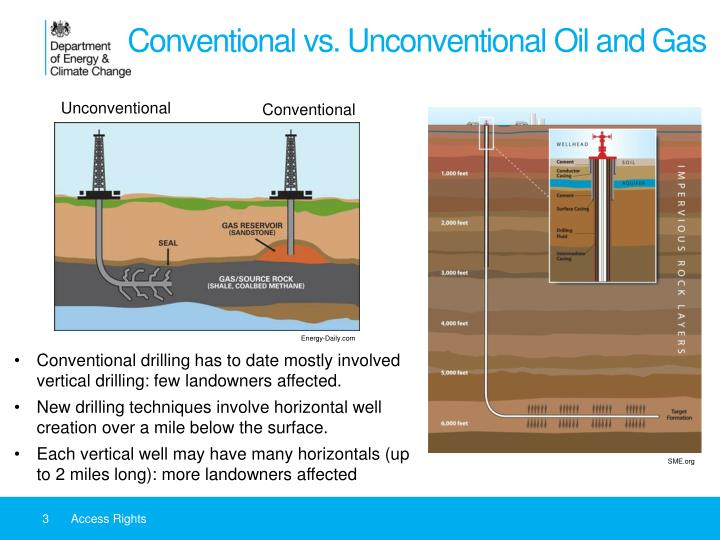 Conventional vs unconventional oil and gas