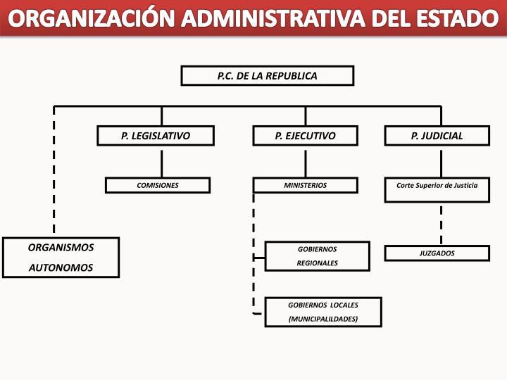 ORGANIZACIÓN ADMINISTRATIVA DEL ESTADO