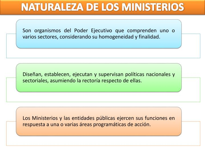 NATURALEZA DE LOS MINISTERIOS