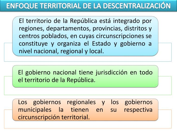 ENFOQUE TERRITORIAL DE LA DESCENTRALIZACIÓN