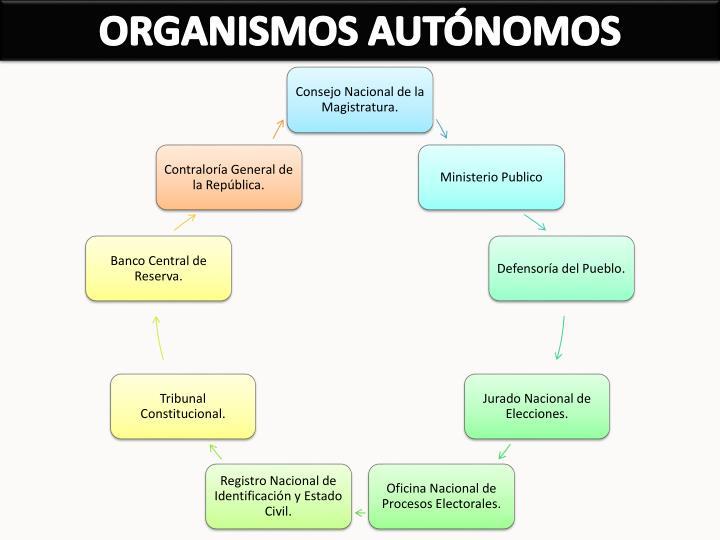 ORGANISMOS AUTÓNOMOS
