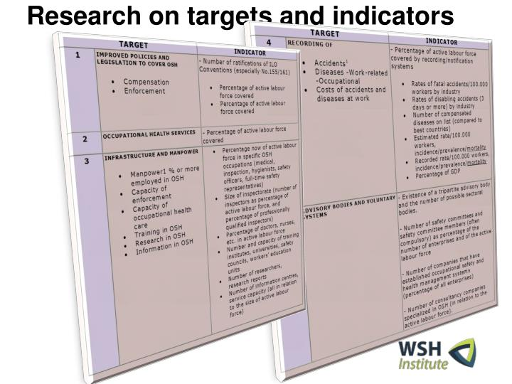 Research on targets and indicators