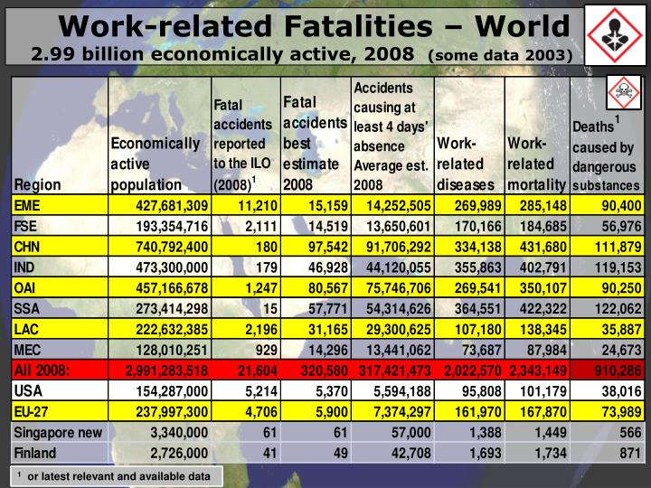 Work-related Fatalities – World