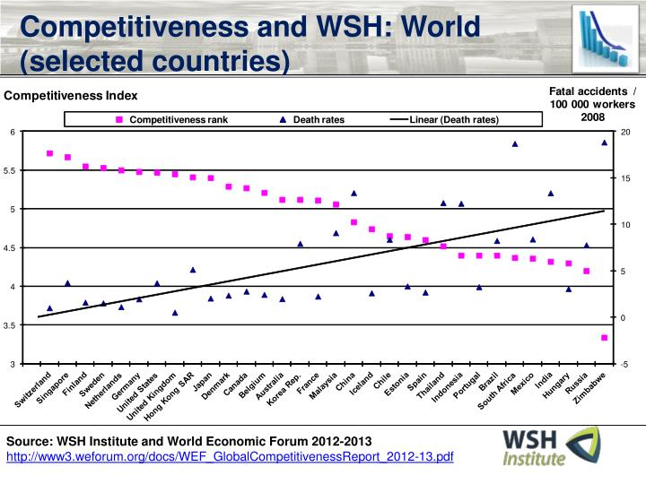 Competitiveness and WSH: World (selected countries)