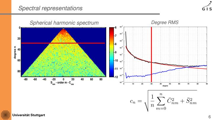 Spectral representations