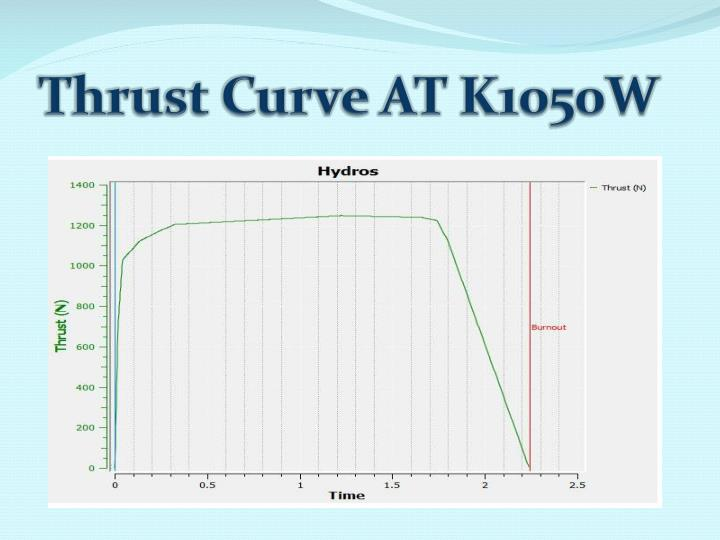 Thrust Curve AT K1050W