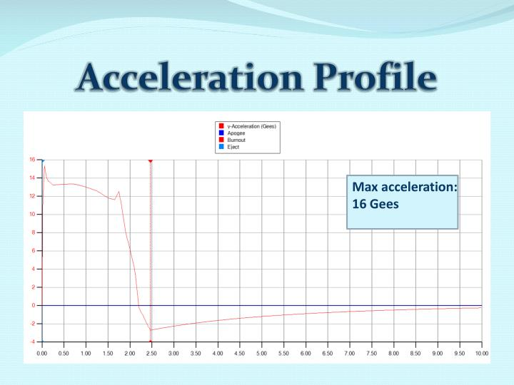 Acceleration Profile