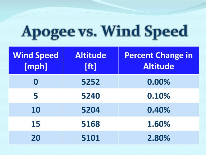 Apogee vs. Wind Speed