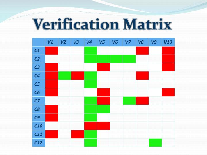 Verification Matrix