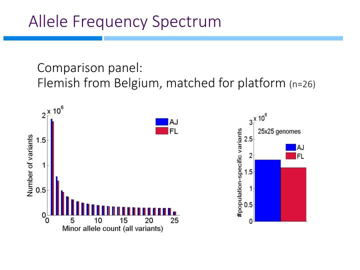 Allele Frequency Spectrum