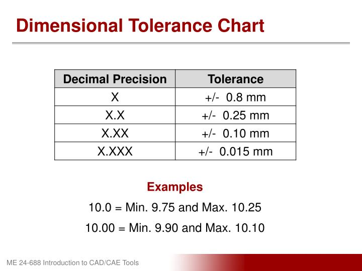 Dimensional Tolerance Chart