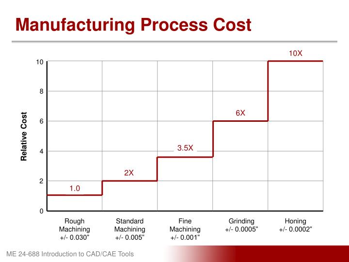 Manufacturing Process Cost