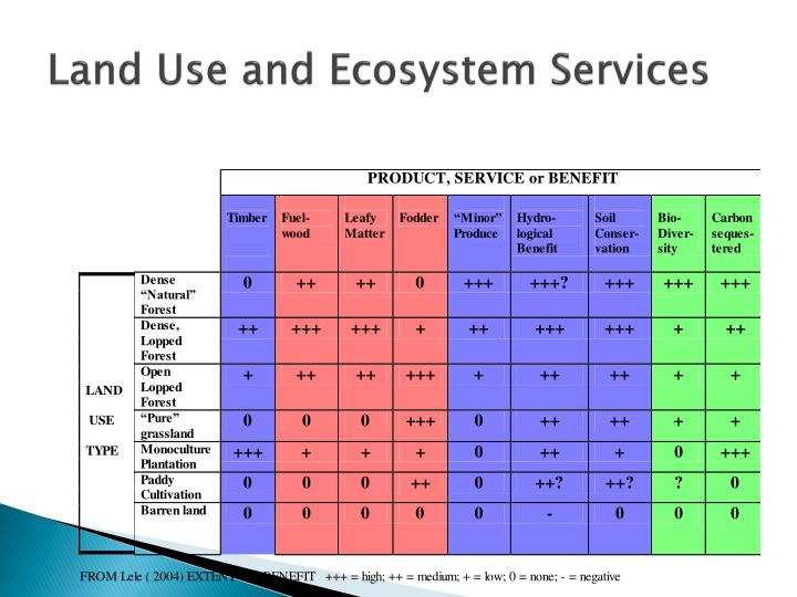 Land Use and Ecosystem Services
