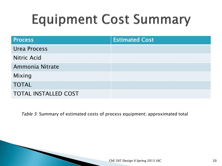 Equipment Cost Summary