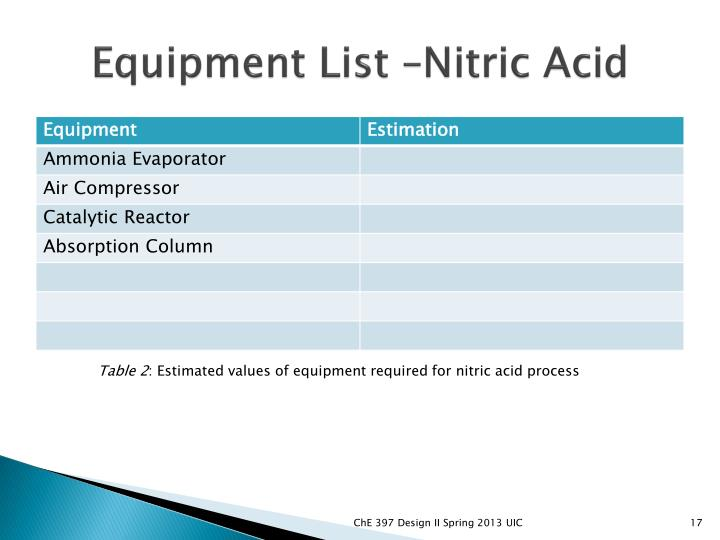 Equipment List –Nitric Acid