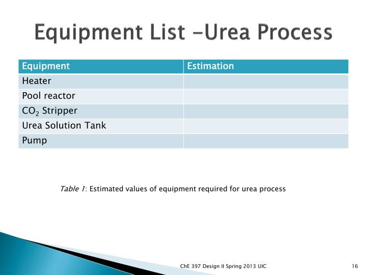 Equipment List -Urea Process