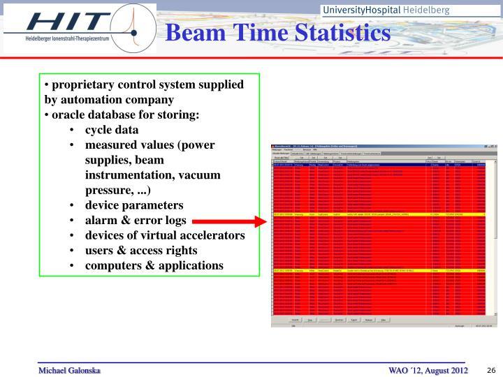 Beam Time Statistics