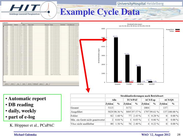 Example Cycle Data
