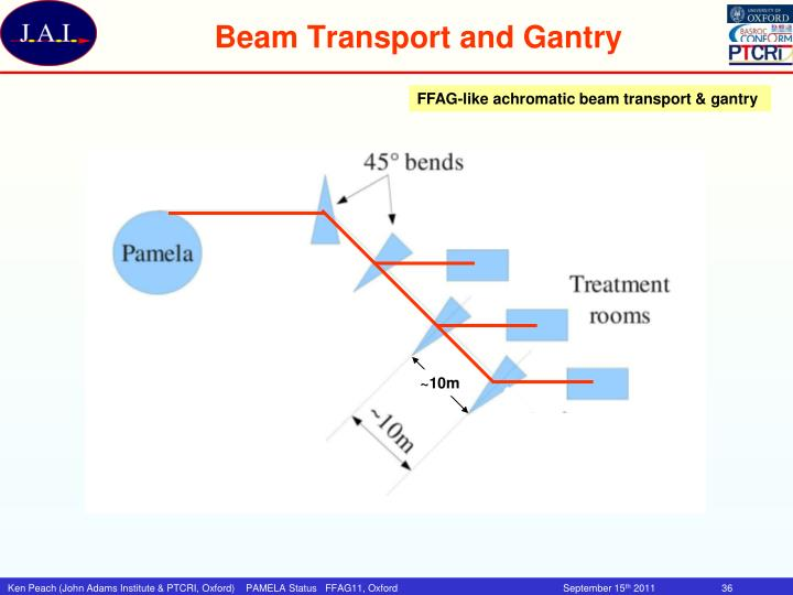 Beam Transport and Gantry