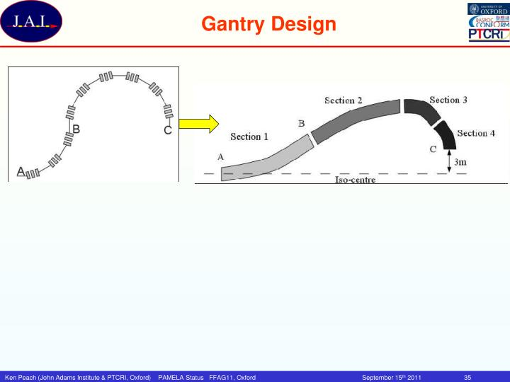 Gantry Design