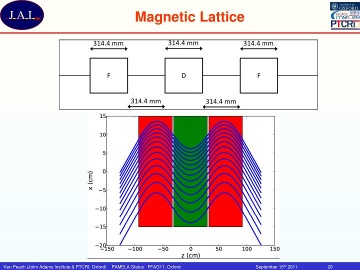 Magnetic Lattice