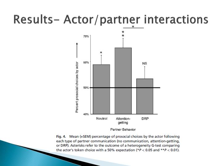 Results- Actor/partner interactions