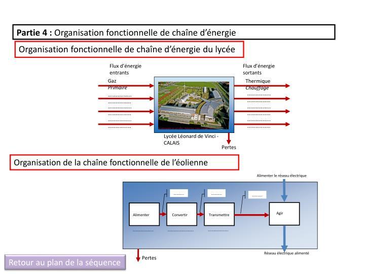 Alimenter le réseau électrique