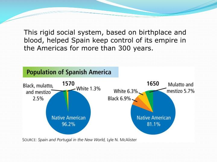 This rigid social system, based on birthplace and blood, helped Spain keep control of its empire in the Americas for more than 300 years.