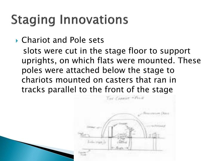 Staging Innovations