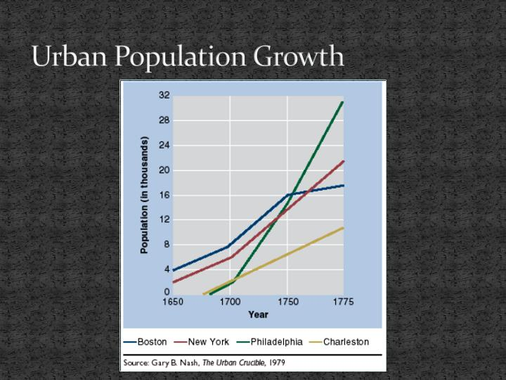 urban area essay Urban in human settlements, urban stands for an area that is characterized by high human population and vast human built infrastructures in comparison to the areas surrounding it.