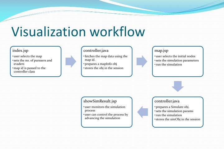 Visualization workflow