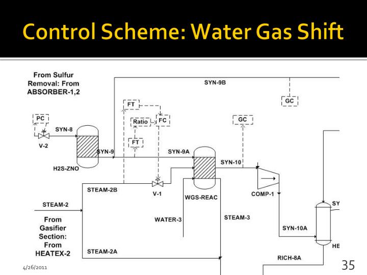 water gas shift reaction syngas essay