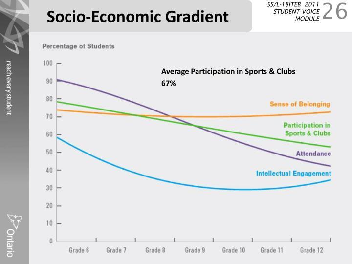 Socio-Economic Gradient