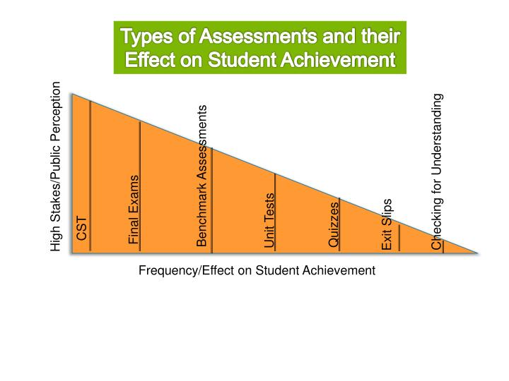 Types of Assessments and their