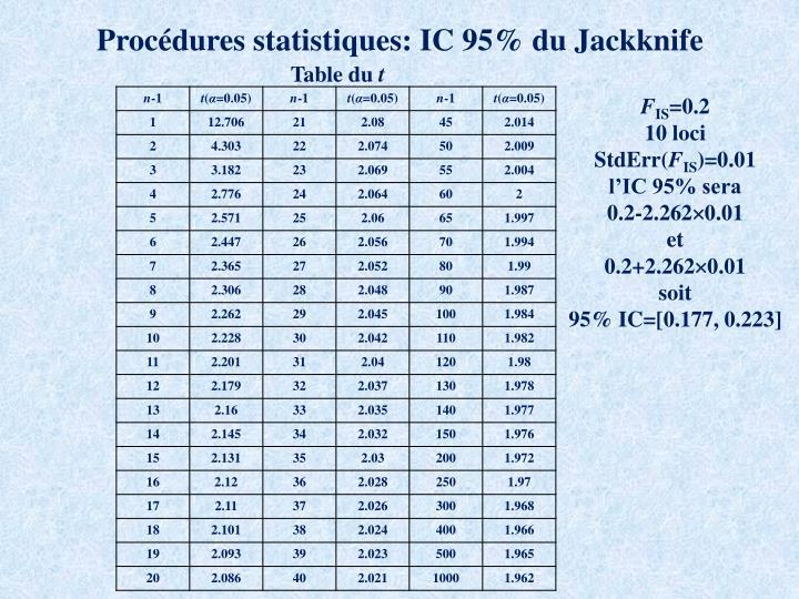 Procédures statistiques: IC 95% du Jackknife