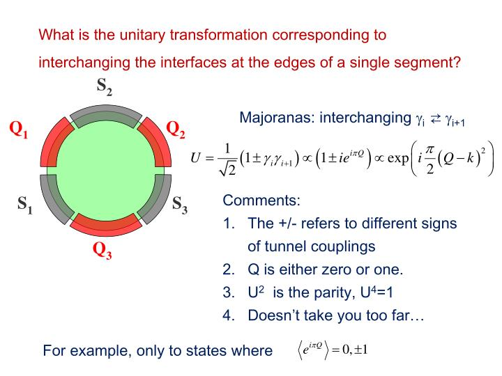 What is the unitary transformation corresponding to interchanging the interfaces at the edges of a single segment?