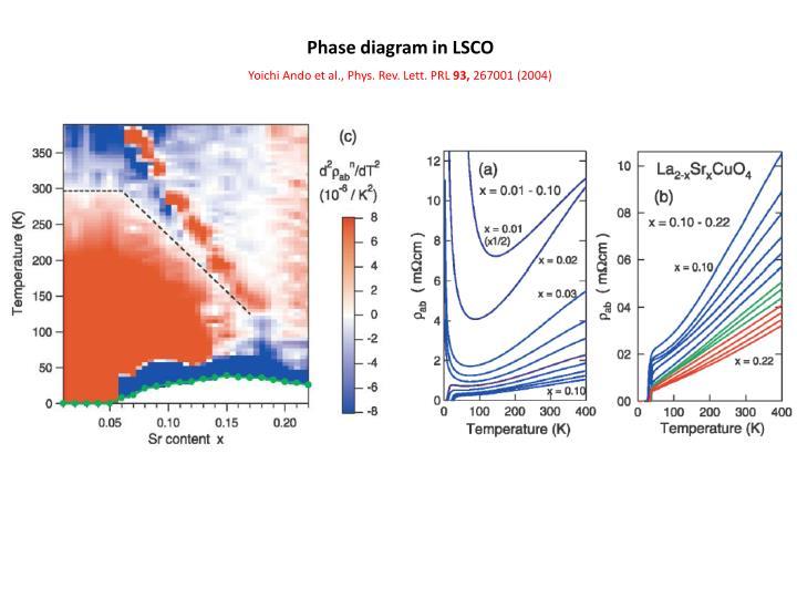 Phase diagram in LSCO