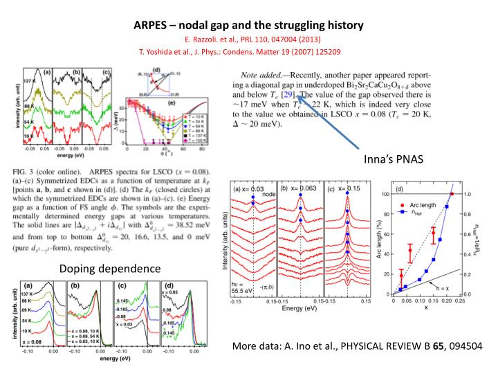 ARPES – nodal gap and the struggling history
