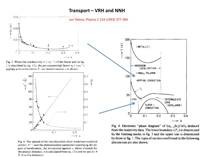 Transport – VRH and NNH
