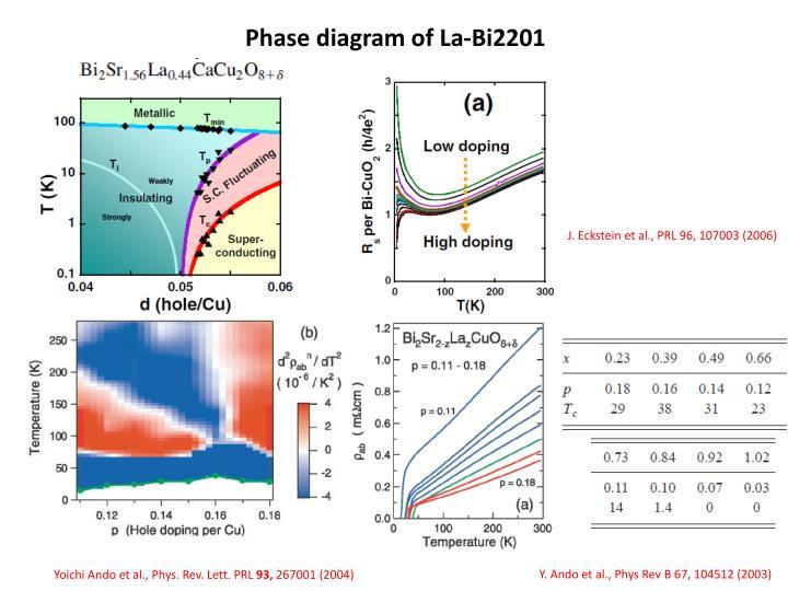 Phase diagram of La-Bi2201