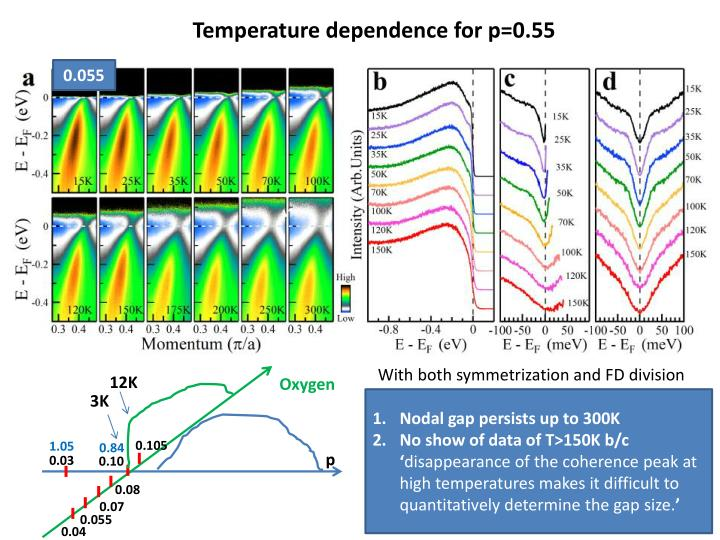 Temperature dependence for p=0.55