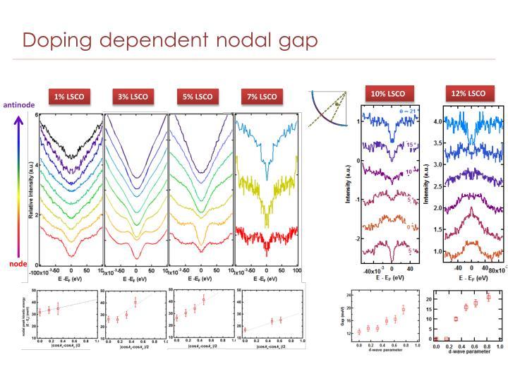 Doping dependent nodal gap