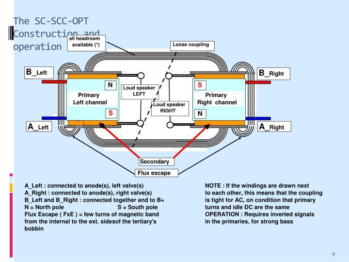 The SC-SCC-OPT