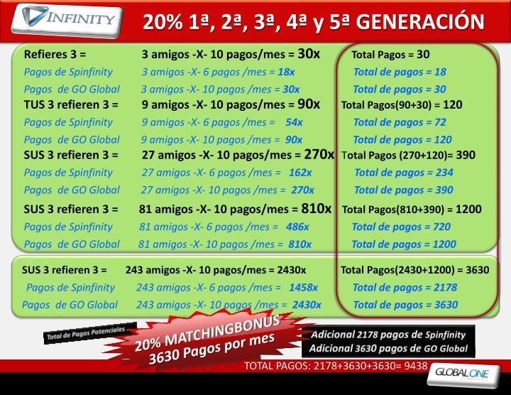 20% 1ª, 2ª, 3ª, 4ª y 5ª GENERACIÓN