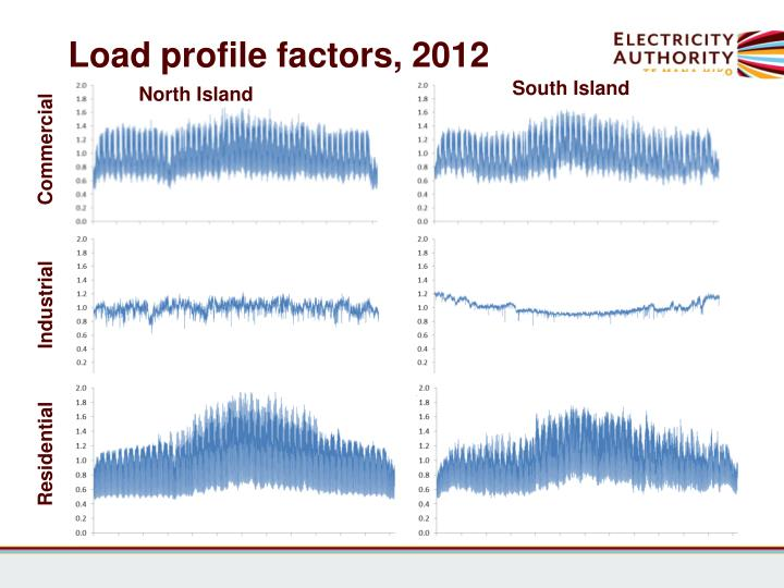 Load profile factors, 2012