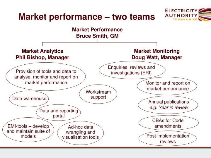 Market performance – two teams