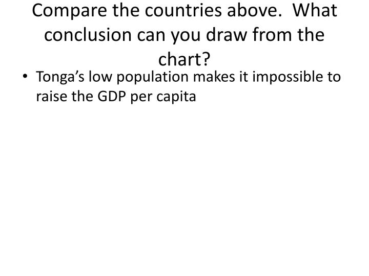 Compare the countries above.  What conclusion can you draw from the chart?