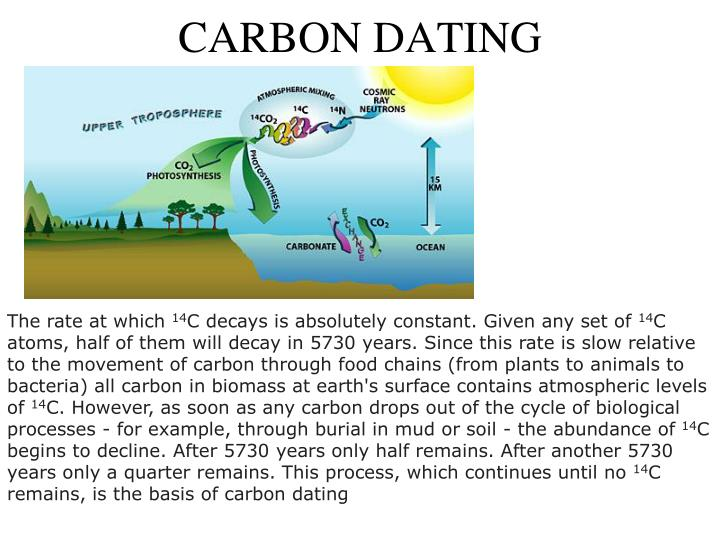 carbon dating slideshow Carbon dating service's profile including the latest music you're now in slide show mode connect me to facebook friends and artists on myspace.